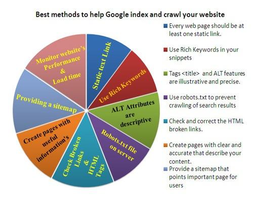 Best methods to help Google index and crawl your website